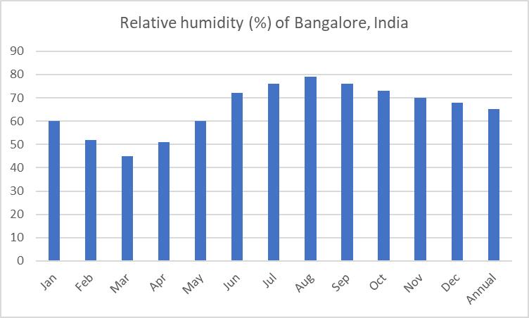 Average relative humidity of Bangalore