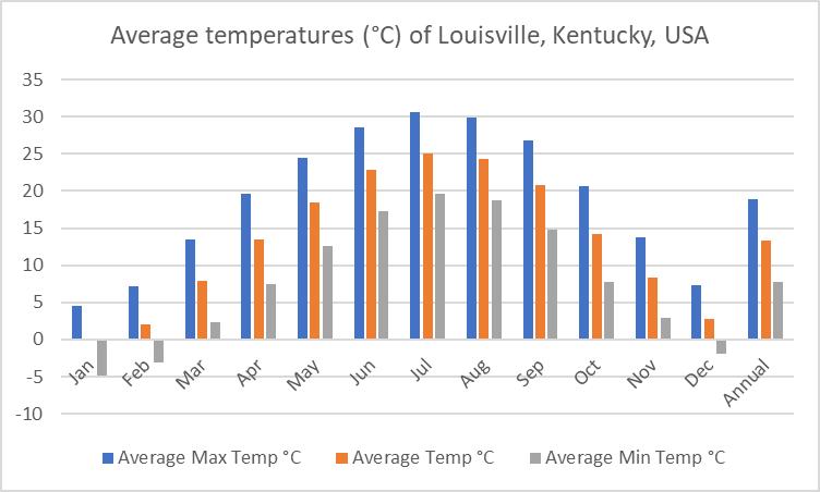 Average temperature of Louisville