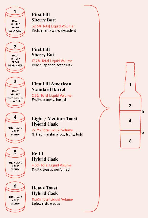 The Compass Box Spice Tree Extravaganza even more complex recipe.